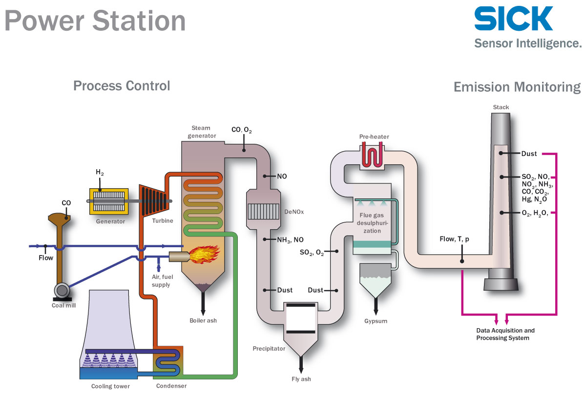 Labeled Diagram Of Nuclear Energy Power Plant