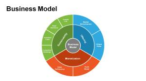 Business Model Diagrams for PowerPoint  Powerslides