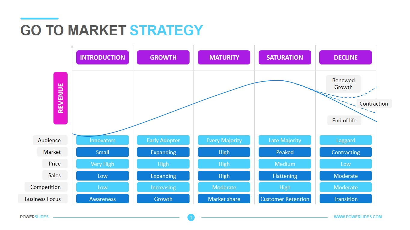 You can also check marketing plan templates. Go To Market Strategy Template Download Edit Powerslides