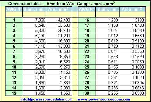 American wire gauge conversion chart choice image wiring table and electrical wire size chart in mm choice image wiring table and wire gauge conversion chart pdf greentooth Images