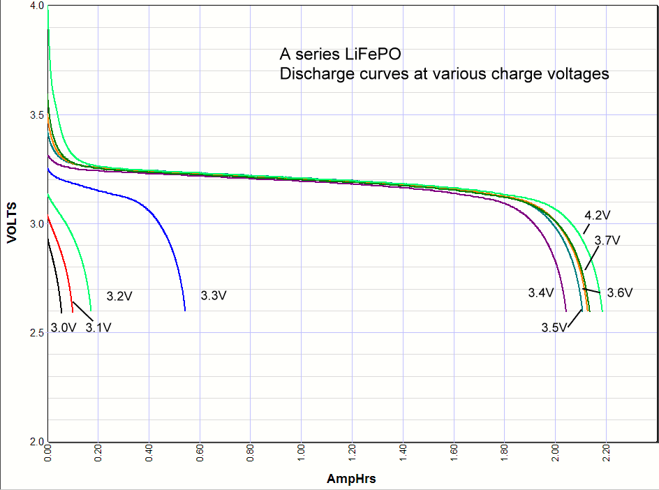 LiFePO4 discharge curves
