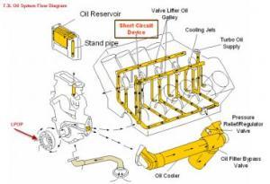 73 wont start fresh motor no oil pressure  Page 2