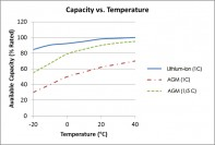 Capacity vs temperature