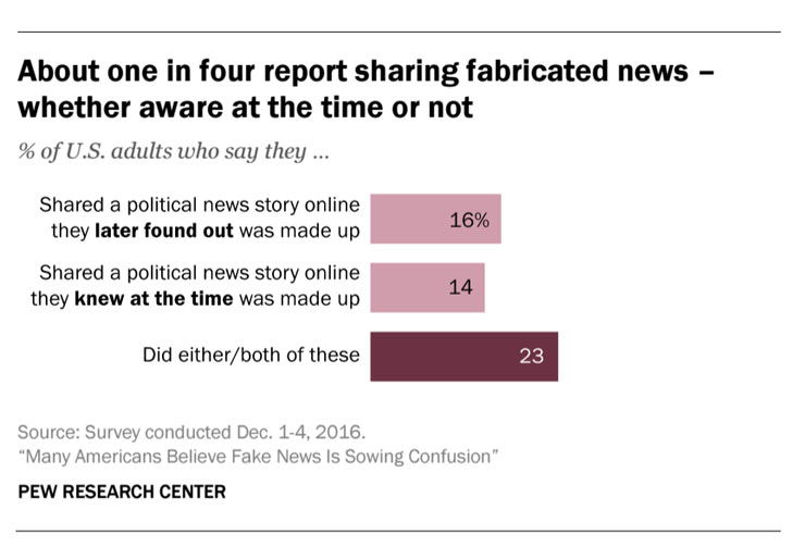 Nearly a quarter of Americans reported sharing fake news. (Source: Pew Research Center)