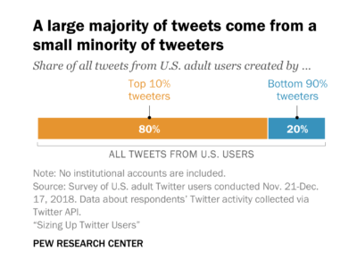 10 percent of Twitter users create 80 percent of all tweets