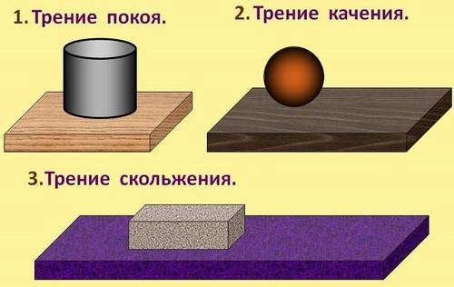 摩擦力の種類