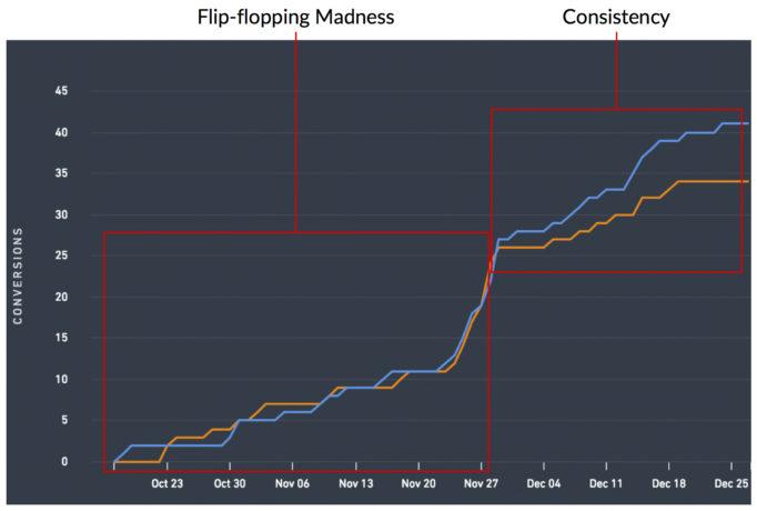flip-flopping-vs-consistency