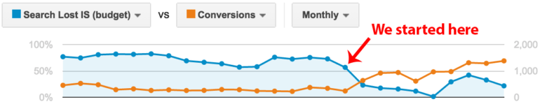 Search lost impression share vs. conversions