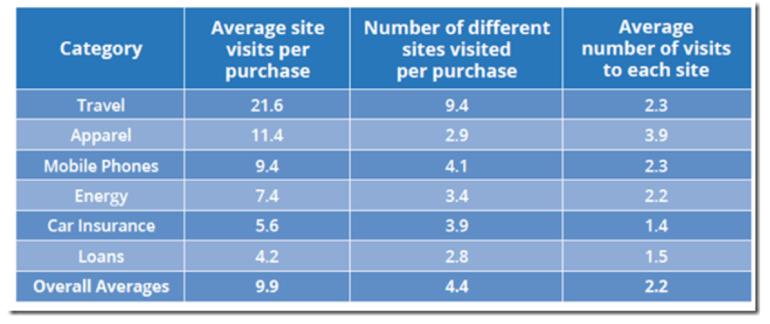 Google and Nielsen Data