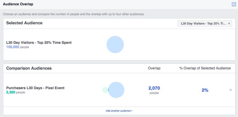 Facebook audience overlap