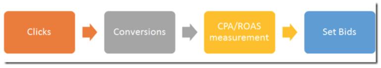 Single click conversion path