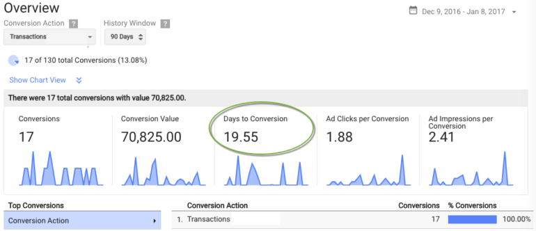 AdWords attribution days to conversion