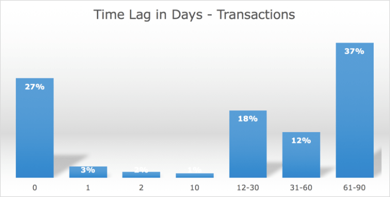 Analytics time lag in days