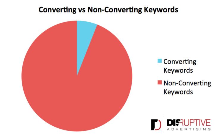 Converting vs. non-converting keywords