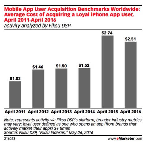 Mobile app user acquisition benchmarks