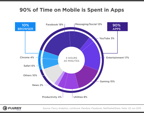 Time on mobile is spent in apps