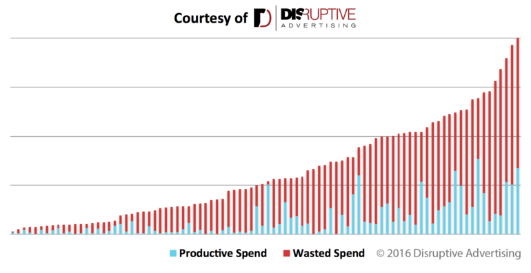 Productive vs. wasted spend