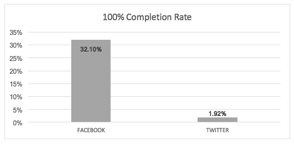 Facebook-Twitter-Video-Completion-Rate