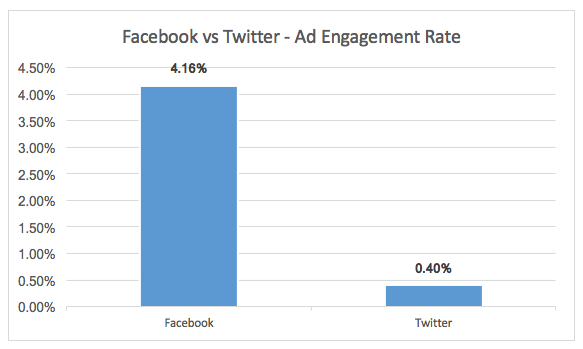 Facebook vs Twitter - Ad Engagement Rate
