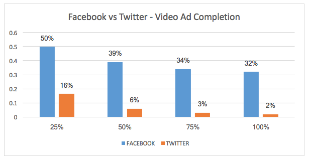 Facebook vs Twitter - Video Ad Completion