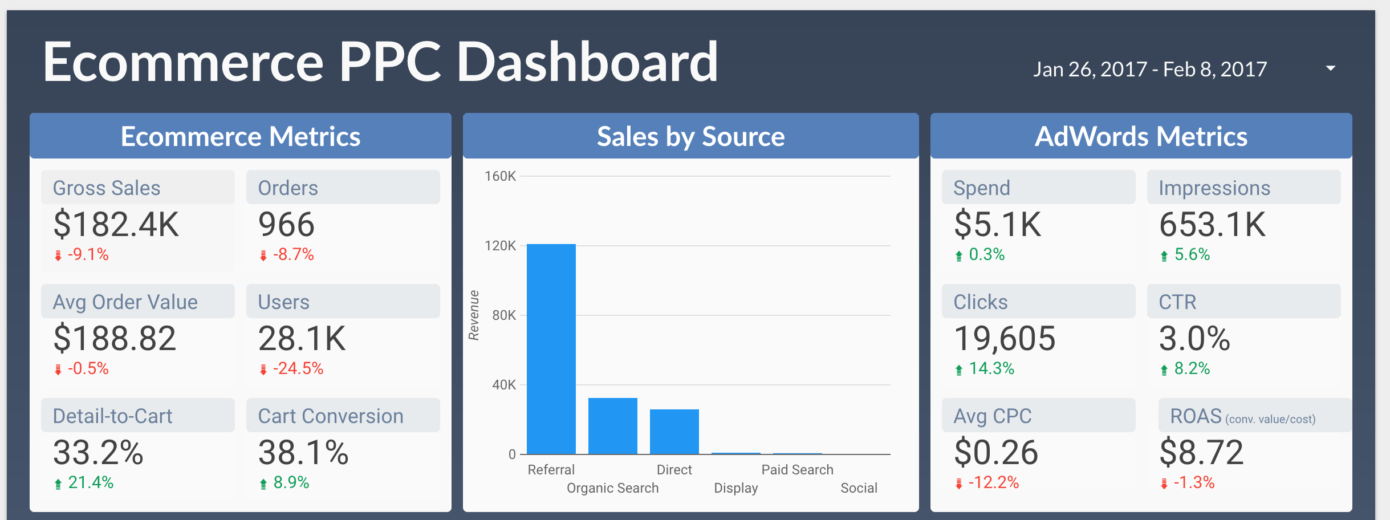 Custom ecommerce metrics dashboard