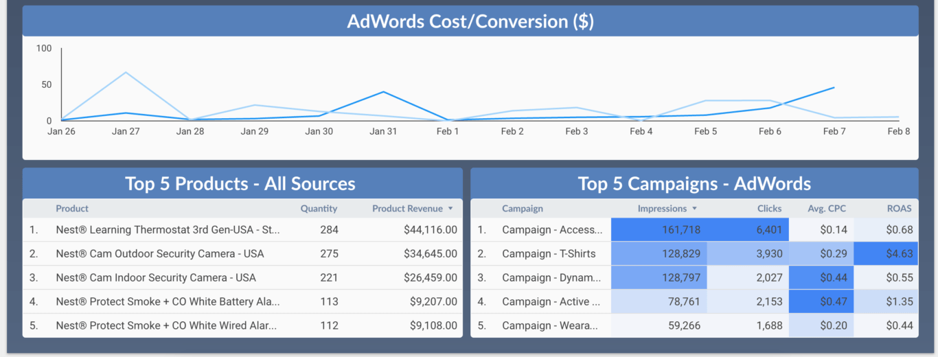 Custom AdWords metrics dashboard