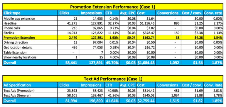 Case 1 promotion extension data