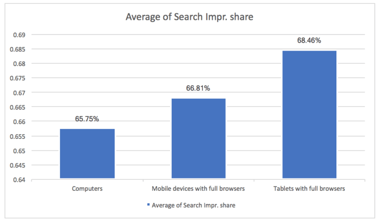 Average of search impression share