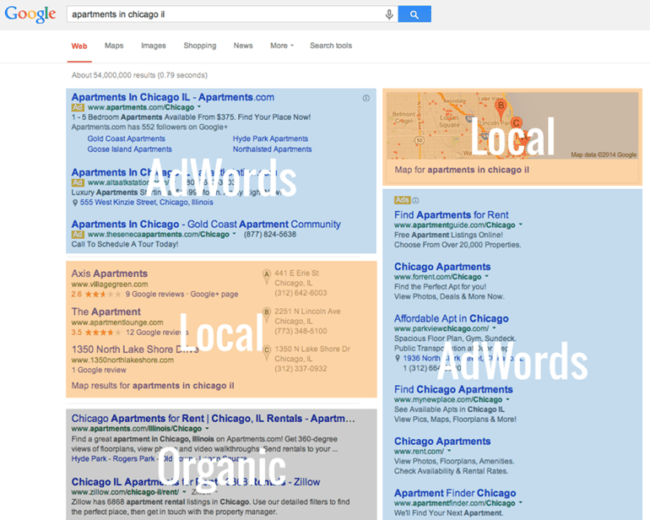 SERP comparison 2014 vs today
