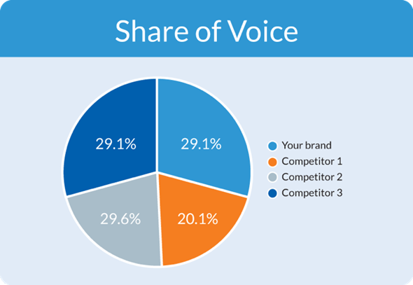 Share of Voice
