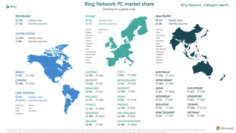 microsoft network marketshare