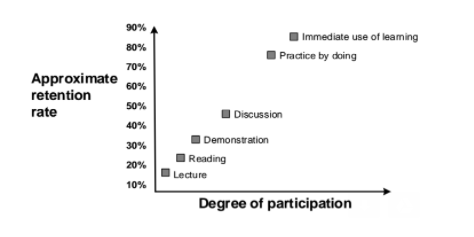 Retention rate vs. degree of participation
