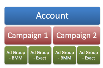 Account structure