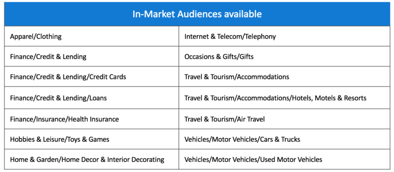 In-Market Audiences