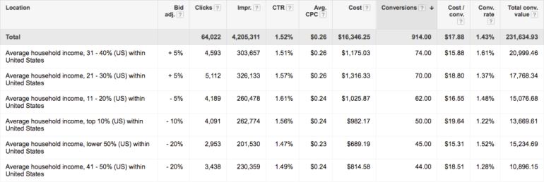 Adjust income level bid modifiers