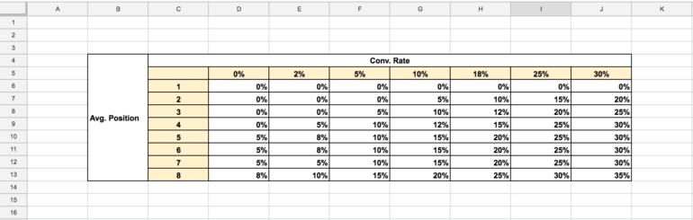 Full Index Table
