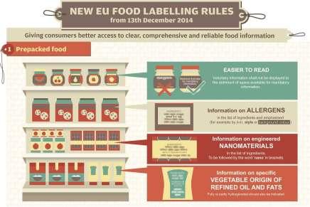 Lebensmittel: Neue Kennzeichnungspflicht seit Jahresende 2014 verbindlich