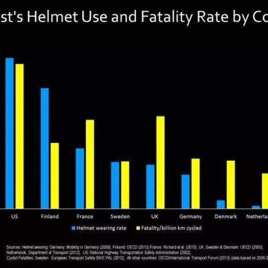 Helmet Use vs Fatality Graph