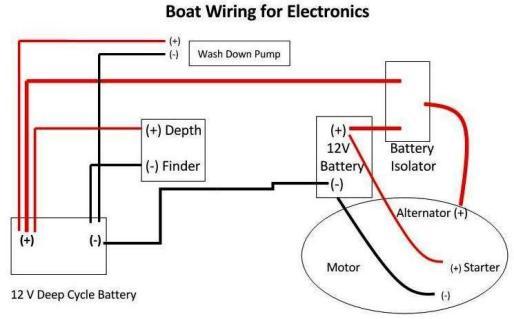 Small Boat Wiring: Small Boat Wiring Diagram At Gundyle.co