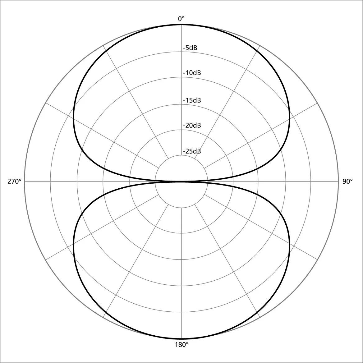 The Microphone Polar Pattern
