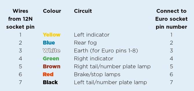 convert your tow car to 13pin electrics  practical caravan