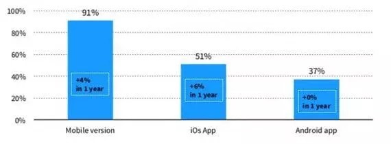Some 91 percent of the sites surveyed were mobile optimized. In addition, half of the sites offered an iOS app and more than a third offered an Android app.