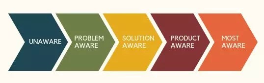 "Graphic of ""Awareness Spectrum"": Unaware, Problem Aware, Solution Aware, Product Aware, Most Aware."