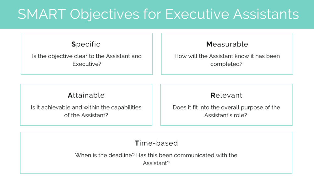 Each time you define your objectives and create a path for meeting them, you'll have a better chance of using your time wisely. Smart Objectives For Executive Assistants Practically Perfect Pa
