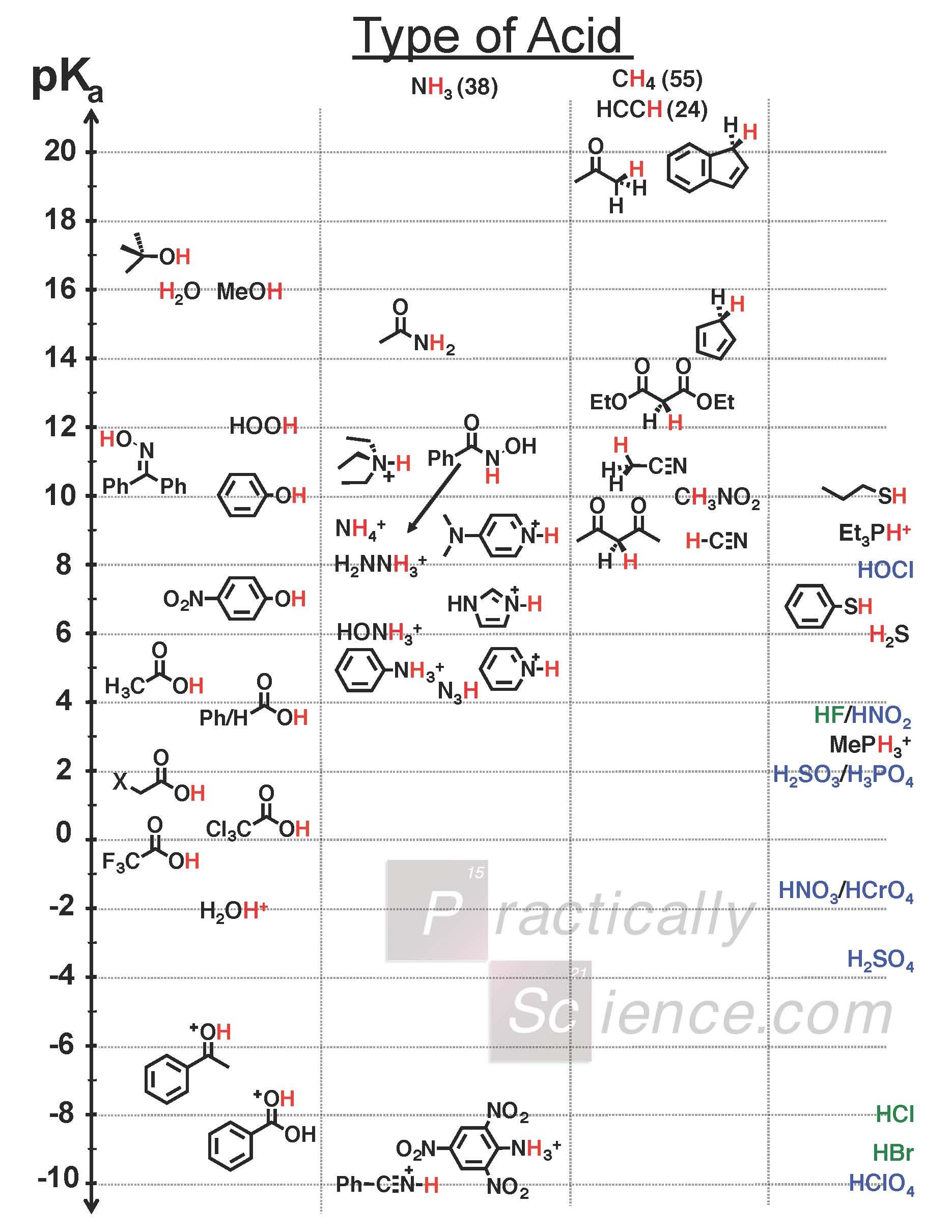 Infographic Comprehensive Pka Chart Chemistry