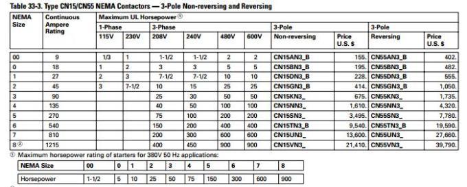 Nema Motor Starter Sizes Chart