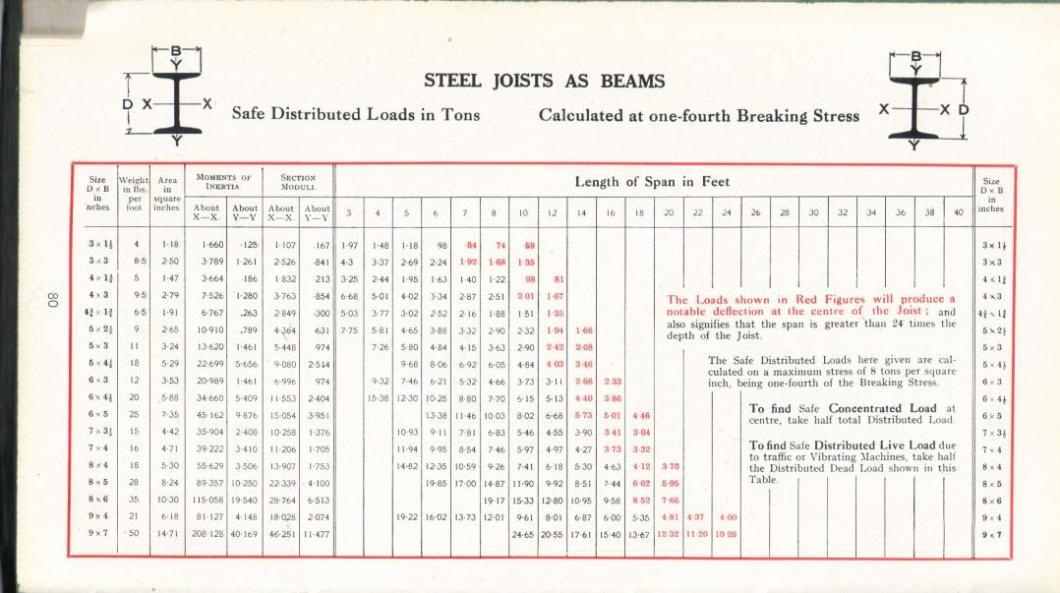 Steel Beam Span Table Calculator | Wallseat co