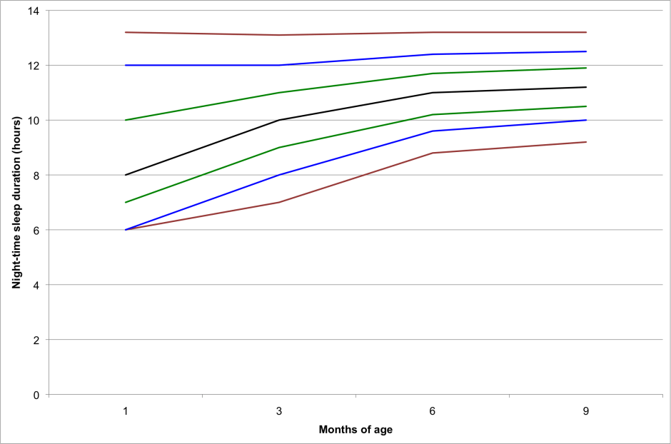 Night time sleep duration figure