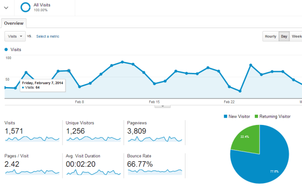 custom web analytics