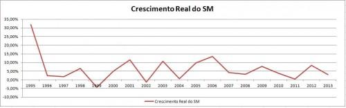 gráfico salário mínimo
